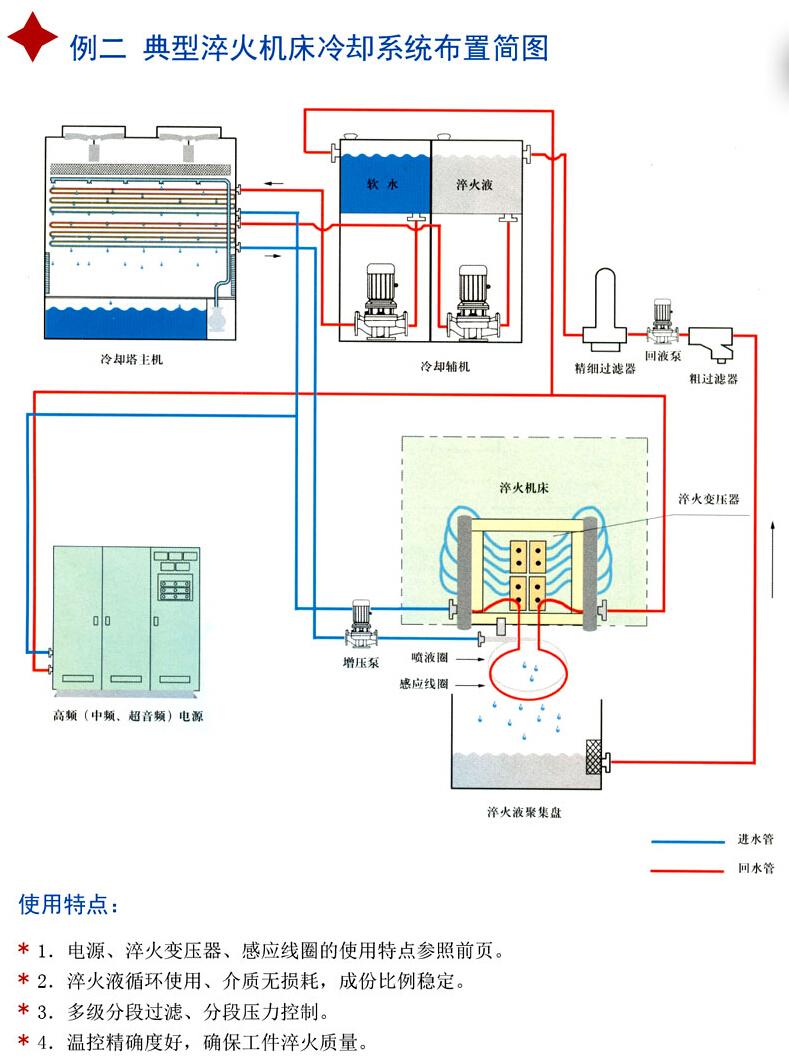 闭式冷却塔典型例二